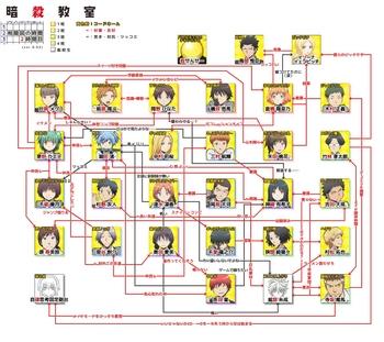 暗殺教室 相関図001.JPG